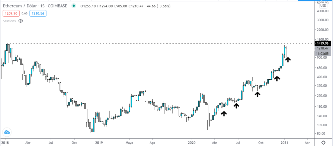 Ethereum vs Dollar weekly chart.  Source: TradingView.