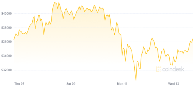 The price of Bitcoin could make it the next world reserve currency.  Source: CoinDesk