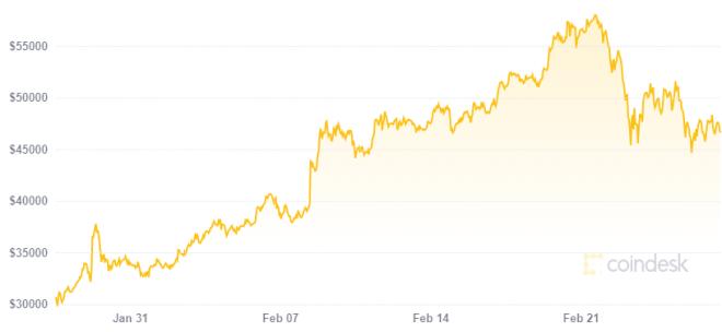 Banco suizo ofrecerá servicios de criptomonedas luego del aumento en el precio de Bitcoin. Fuente: Coindesk