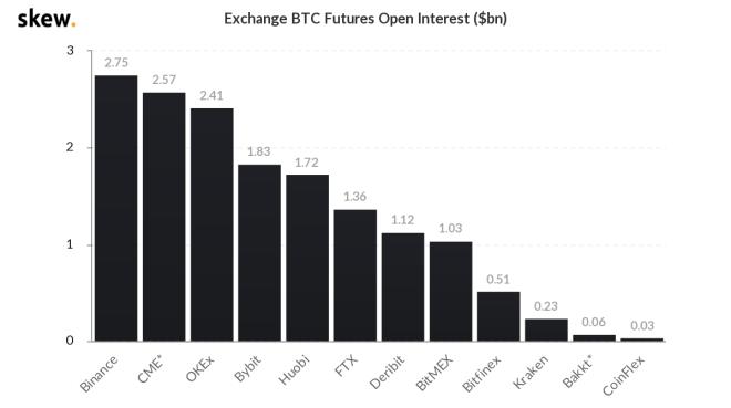 Principales exchanges con algunos de los mayores intereses abiertos de futuros de Bitcoin. Fuente: Skew