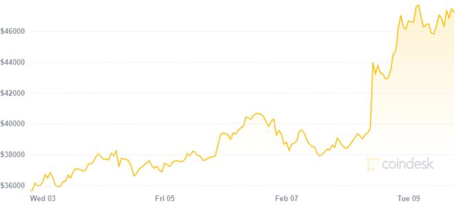 Elon Musk invierte en Bitcoin haciendo aumentar el precio de la criptomoneda. Fuente: Coindesk