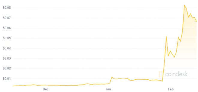 Dogecoin fue protagonista del cripto mercado durante enero. Fuente: Coindesk