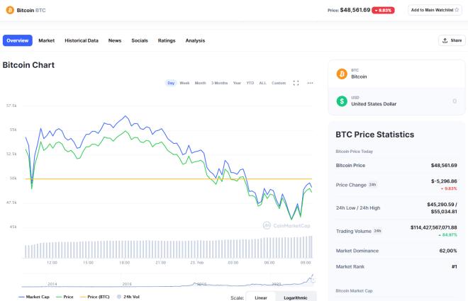 El precio de BTC se desploma por debajo de los USD 50.000 con una caída del 9%. Fuente: CoinMarketCap.