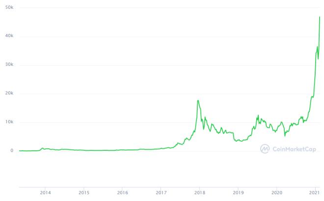 Hace tan solo diez años Bitcoin costaba 1 dólar, hoy cuesta más de 46.000. Fuente: CoinMarketCap