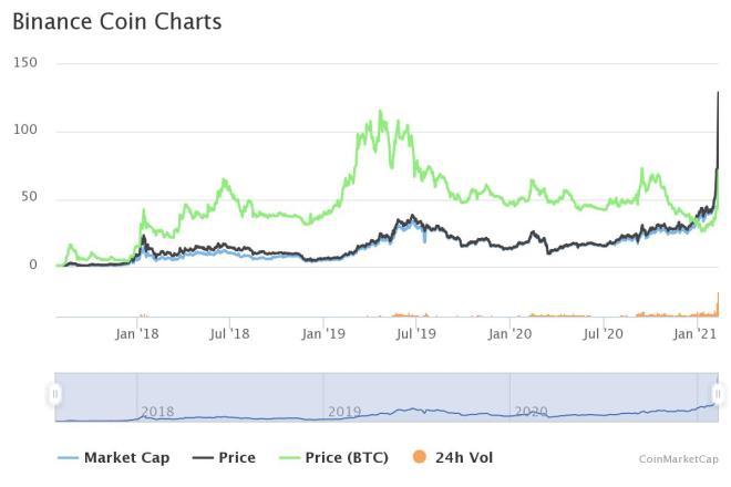 El precio del token de Binance, BNB, sube de manera acelerada aupado por las bajas comisiones y otras fortalezas como la Prueba de Quemado. Fuente: CoinMarketCap