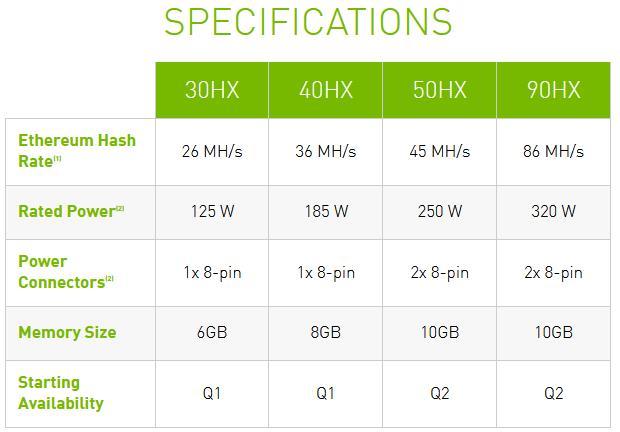 Modèles de graphes.  Source: Nvidia.