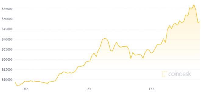 100.000 direcciones Bitcoin son millonarias gracias al aumento en su precio. Fuente: Coindesk