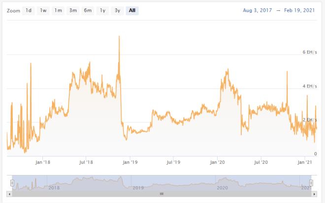 Bitcoin cash hash rate.  Source: Coinwarz.