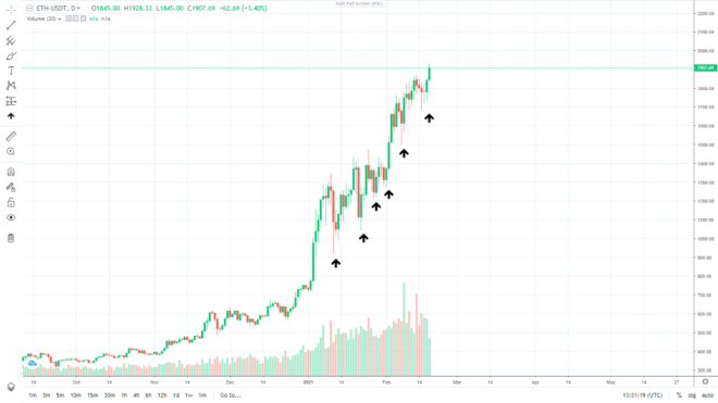 Ethereum price daily chart.  Source: ProBit.