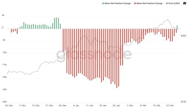 Miner Net Position Change, que muestra los cambios en la venta de Bitcoin (BTC) por parte de los mineros. Fuente: Glassnode