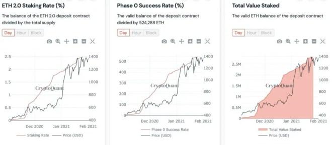 El precio de Ethereum, la 2da más grande del ecosistema crypto, acaba de despertar al alza y ya está marcando nuevos máximos históricos.