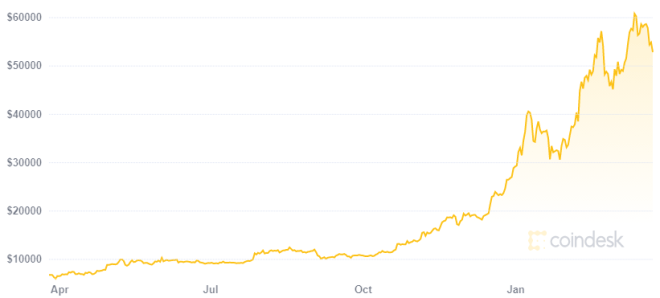 Bitcoin ha crecido 659% en 12 meses. Fuente: CoinDesk