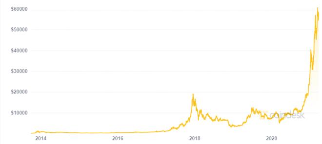El lobo de Wall Street predice un Bitcoin a 100.000 dólares. Fuente: Coindesk