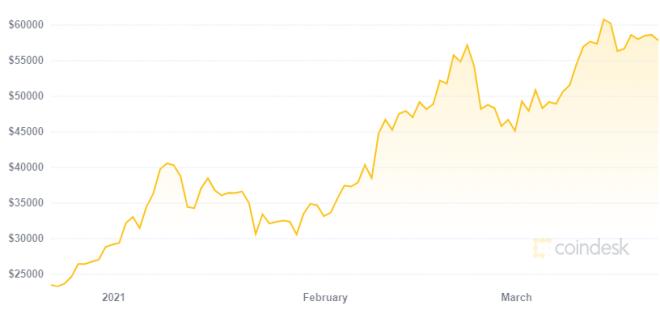 A pesar de su crecimiento de los últimos meses, el mercado Bitcoin podría decaer para 2022. Fuente: Coindesk
