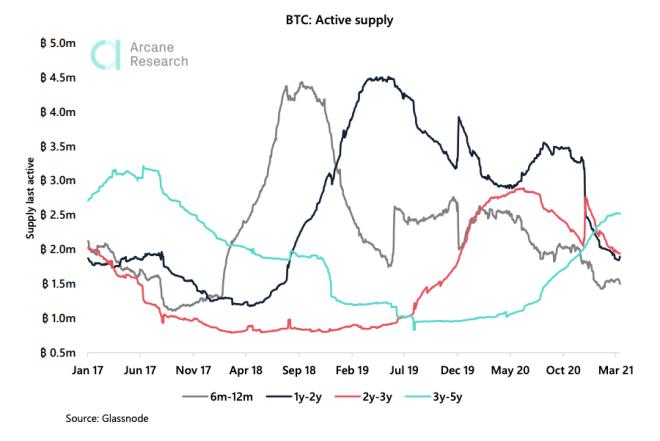 Hodlers de Bitcoin se niegan a vender, aumentando la cantidad de BTC que no han sido movilizados entre 3 y 5 años. Fuente: Glassnode