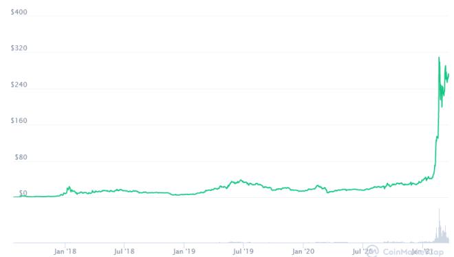 Invertir en Binance Coin (BNB) en 2017 te hubiese hecho rico. Fuente: CoinMarketCap