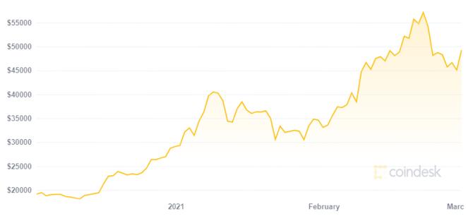 Peter Schiff critica a inversionistas por comprar Bitcoin en medio del aumento en su precio. Fuente: Coindesk