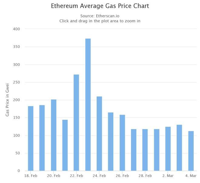 Prix moyen du gaz en Ethereum.  Source: Etherscan