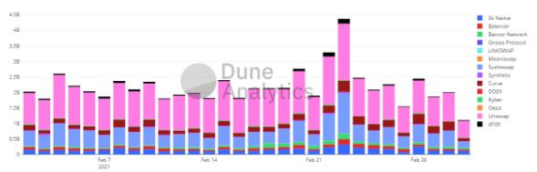 Volumen diario de los DEX. Fuente: Dune Analytics