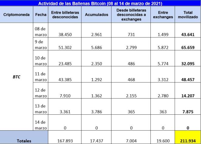 Cuadro resumen de la actividad de las ballenas Bitcoin (BTC) en la última semana. Fuente: Whale Alert