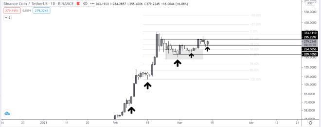 Gráfico diario del precio de BNB vs USDT. Fuente: TradingView.