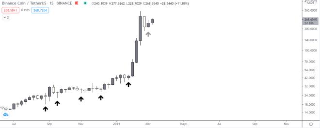 Gráfico semanal del precio de Binance coin (BNB). Fuente: TradingView.