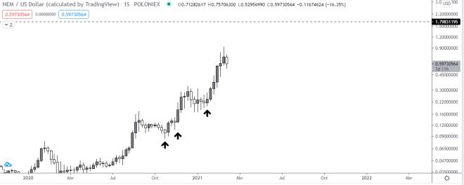 Gráfico semanal del precio de NEM vs USD. Fuente: TradingView.