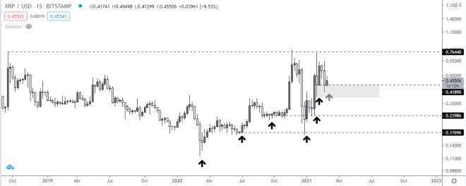 Gráfico semanal del precio de Ripple. Fuente: TradingView.