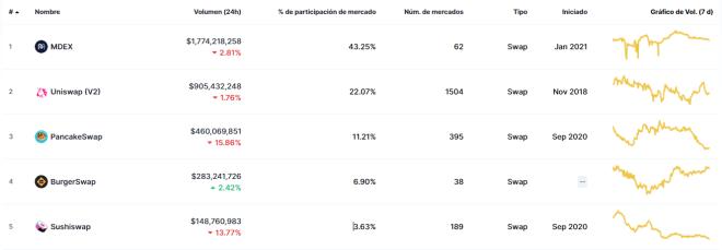 TOP 5 exchanges descentralizados. Fuente: CoinMarketCap.