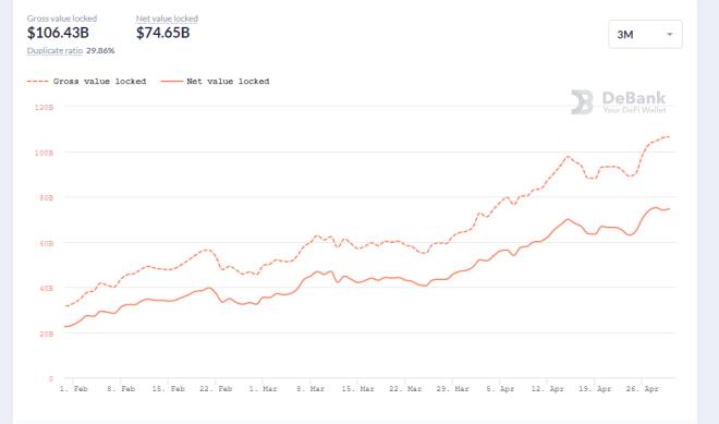 Crecimiento de las DeFi durante los últimos 3 meses. Fuente: DeBank.