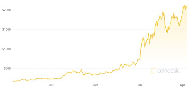 Ethereum podría llegar a los 10.000 dólares según el trader y analista Scott Melker. Fuente: Coindesk