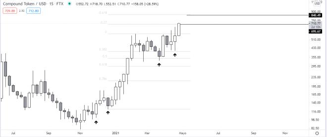 Gráfico semanal del precio del token de Compound. Fuente: TradingView.