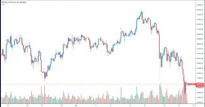 Gráfico de 4 horas para el par BTC/USDT. Fuente: TradingView