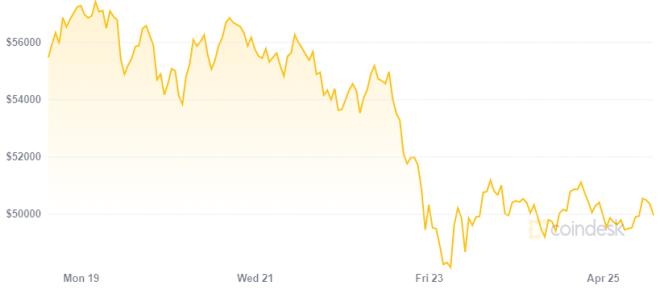 Grayscale pierde 1.000 millones de dólares en Bitcoin luego de la caída en su precio. Fuente: Coindesk