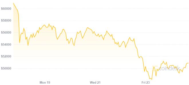 Los inversionistas se preparan para comprar Bitcoin antes de la recuperación de su precio. Fuente: CoinDesk