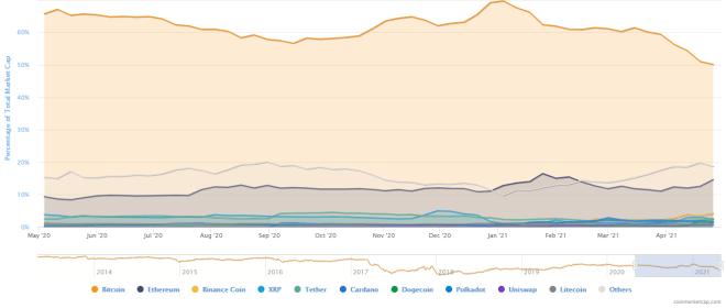 La influencia de Bitcoin en el cripto mercado sigue bajando. Fuente: CoinMarketCap