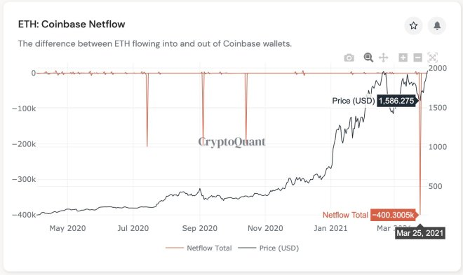 A billion dollars worth of Ethereum leaves Coinbase.  Source: CryptoQuant