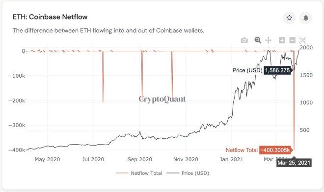 Un millardo de dólares en Ethereum dejan Coinbase. Fuente: CryptoQuant