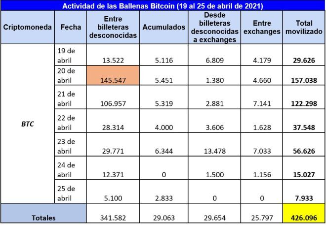 Cuadro resumen de la actividad semanal de las ballenas Bitcoin, en la que se evidencia cómo movilizaron más de 400K BTC. Fuente: Whale Alert