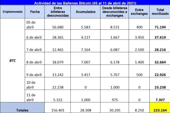 Cuadro resumen de la actividad de las ballenas Bitcoin en la segunda semana de abril, y que evidencia modificaciones de tendencias. Fuente: Whale Alert