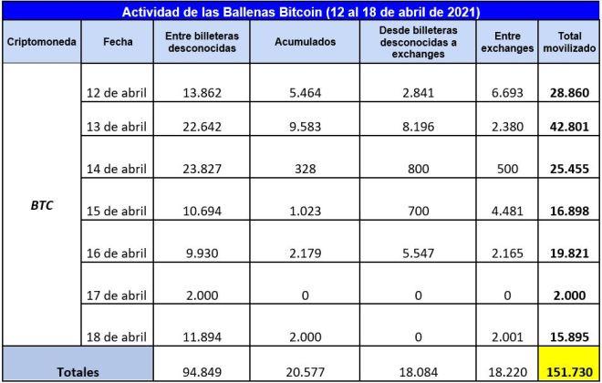 Resumen semanal de la actividad de las ballenas Bitcoin, que muestra el cambio de tendencias que han tenido desde el 12 al 18 de abril. Fuente: Whale Alert