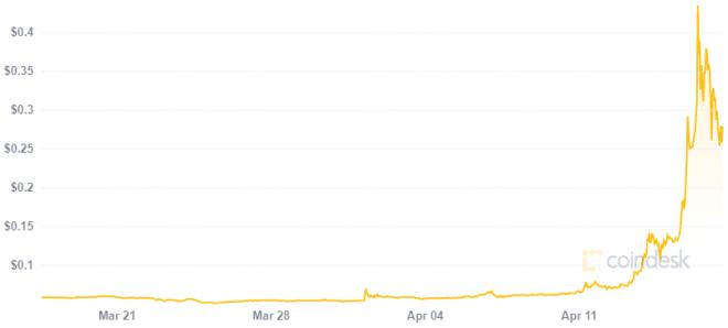 1.000 dólares invertidos en Dogecoin a inicios de año hoy podrían comprar un Tesla. Fuente: CoinDesk