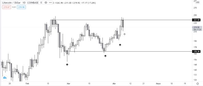Gráfico diario del precio de LTC vs USDT. Fuente: TradingView.