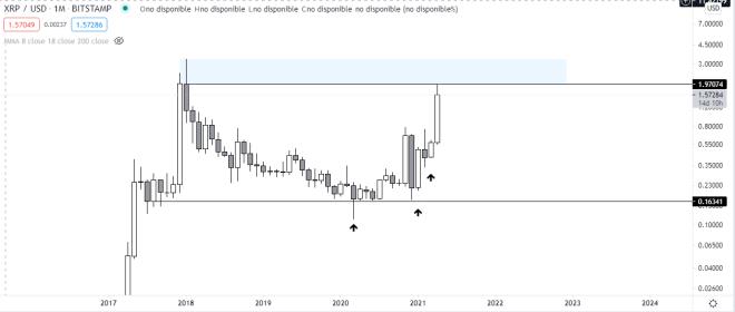 Ripple obtiene algunas victorias contra la SEC, impulsando el precio de XRP. Fuente del gráfico: TradingView.