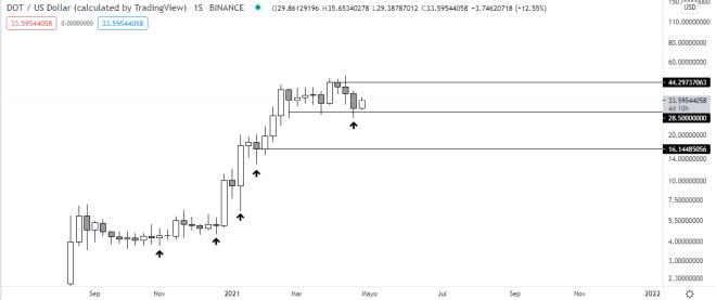 Gráfico semanal del precio de Polkadot. Fuente: TradingView.
