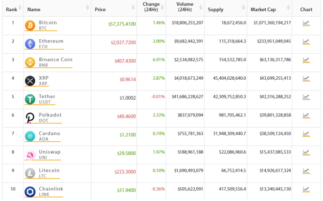 TOP 10 of the crypto market, Bitcoin shows slight gains in the last 24 hours.  Source: Crypto Online.