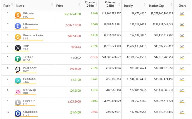 TOP 10 del mercado crypto, Bitcoin presenta leves ganancias en las últimas 24 horas. Fuente: Crypto Online.