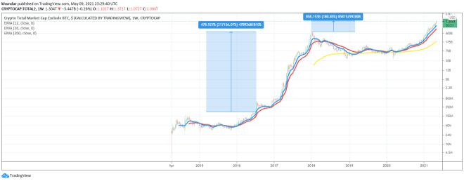 Capitalización del mercado de las criptomonedas exceptuando a Bitcoin. Fuente: TradingView.