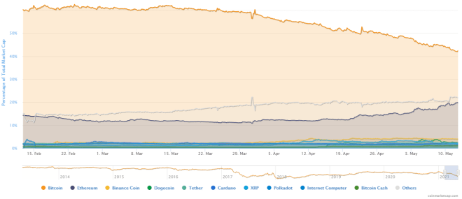 For Peter Schiff Ethereum will overtake Bitcoin.  Source: CoinMarketCap