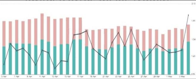 Relación de posiciones largas/cortas de los traders profesionales de OKEx. Fuente: Bybt
